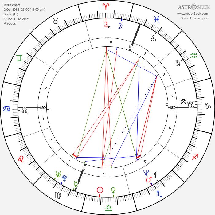 Francesca Dellera - Astrology Natal Birth Chart