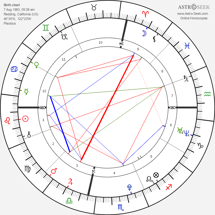 Francesca Eastwood - Astrology Natal Birth Chart