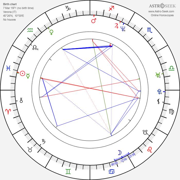 Francesca Rettondini - Astrology Natal Birth Chart