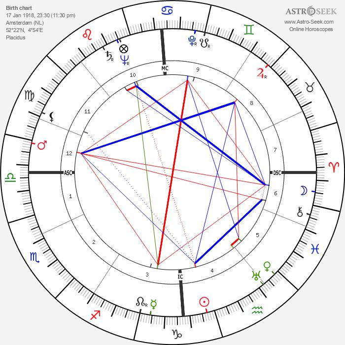 Francesca Snethlage - Astrology Natal Birth Chart