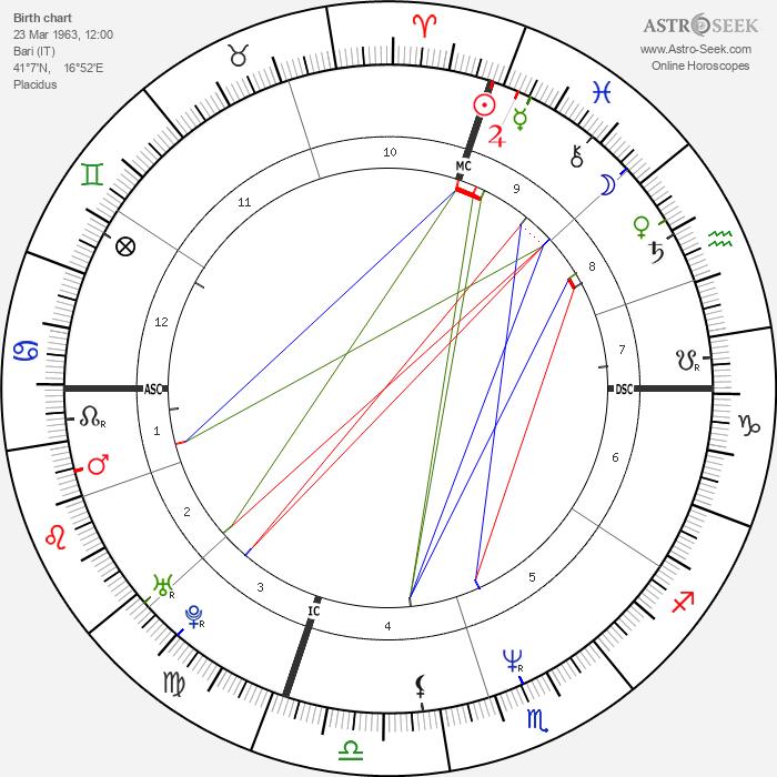 Francesco Attolico - Astrology Natal Birth Chart