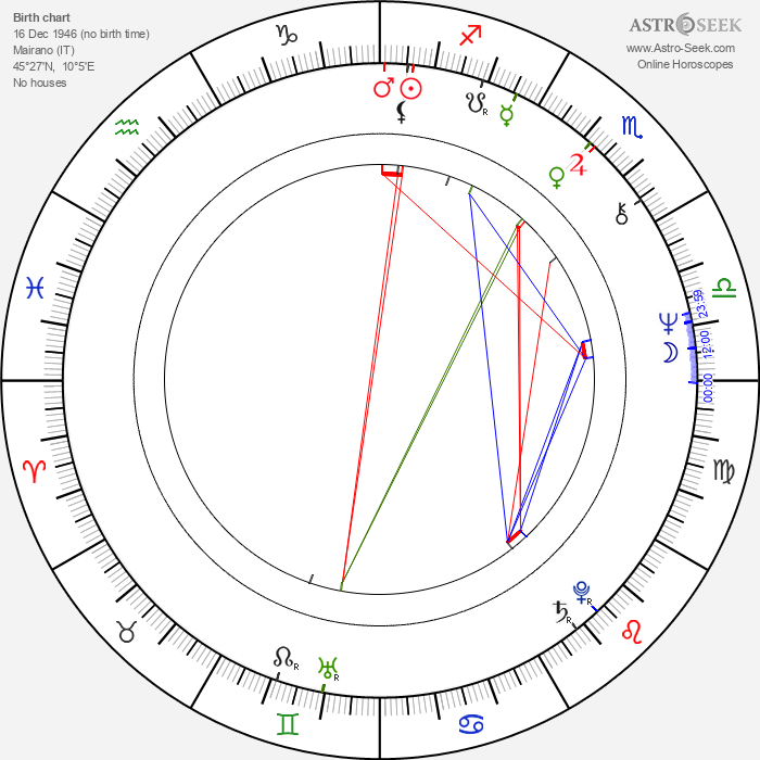 Francesco Ferrari - Astrology Natal Birth Chart