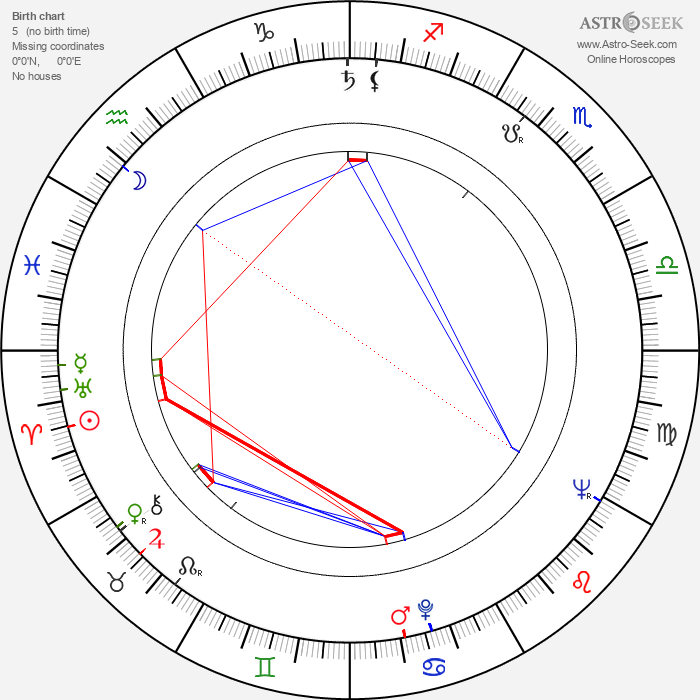 Francesco Golisano - Astrology Natal Birth Chart