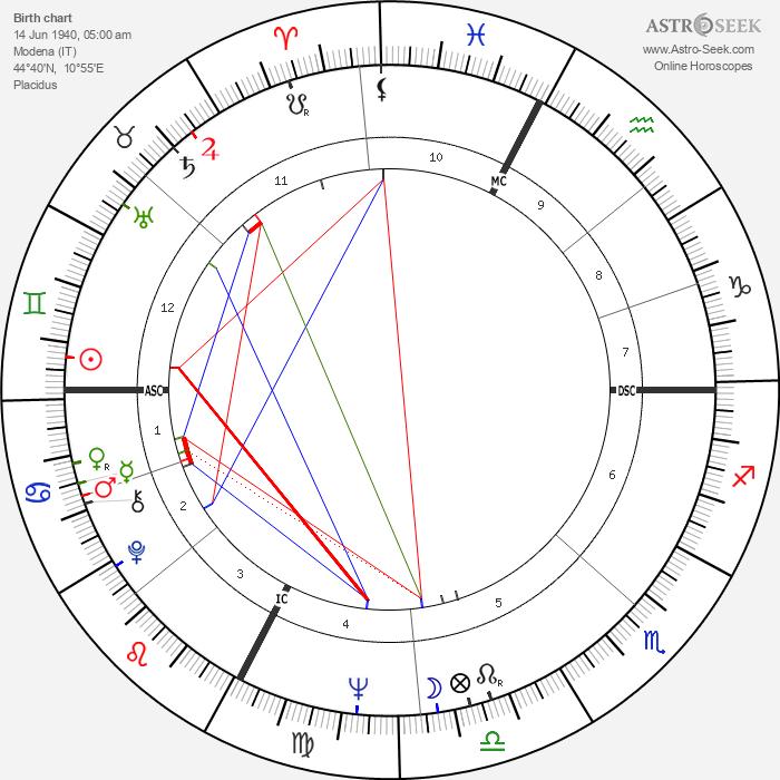 Francesco Guccini - Astrology Natal Birth Chart
