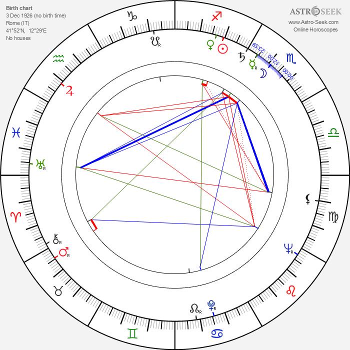 Francesco Mulé - Astrology Natal Birth Chart