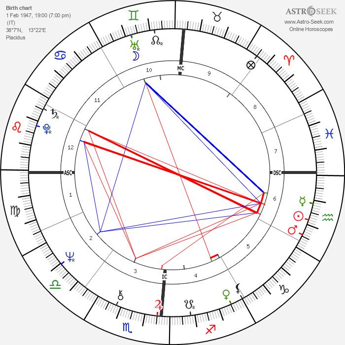 Francesco Musotto - Astrology Natal Birth Chart