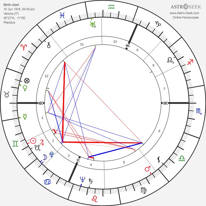 Francesco Pernigo - Astrology Natal Birth Chart