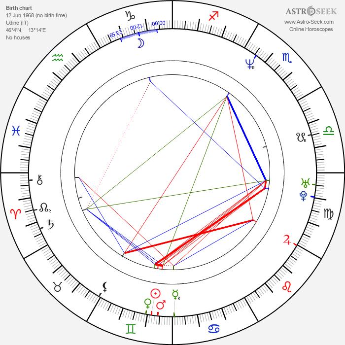 Francesco Renga - Astrology Natal Birth Chart