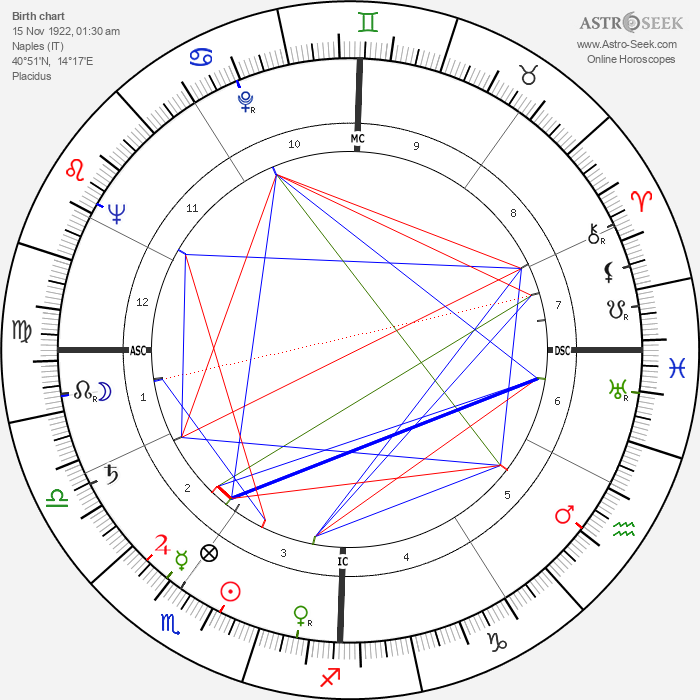 Francesco Rosi - Astrology Natal Birth Chart