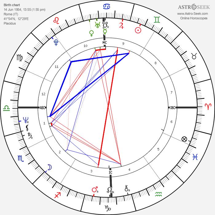 Francesco Rutelli - Astrology Natal Birth Chart