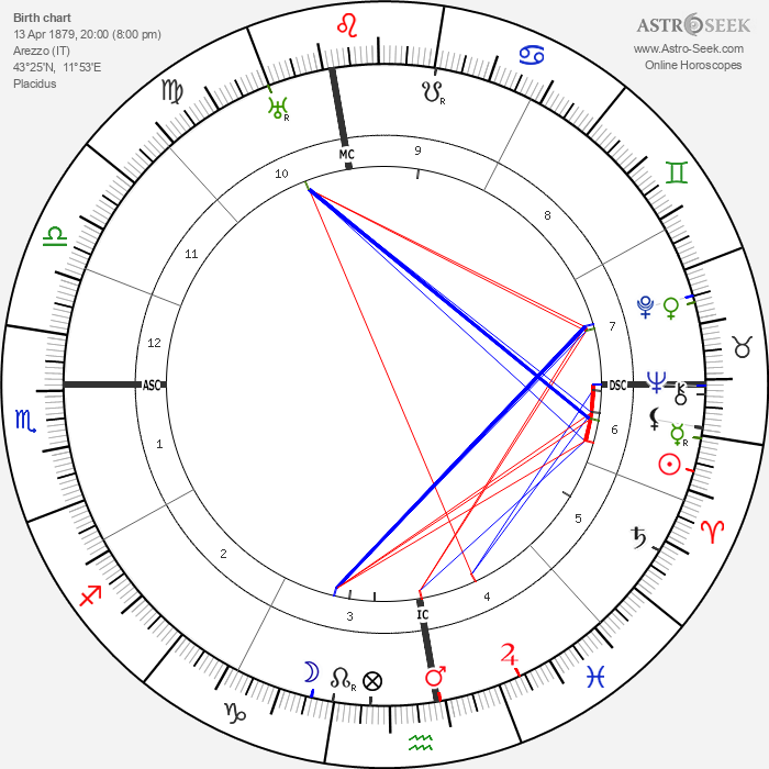 Francesco Severi - Astrology Natal Birth Chart