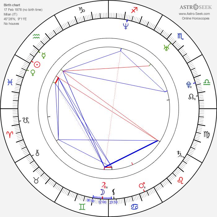 Francesco Silvestre - Astrology Natal Birth Chart