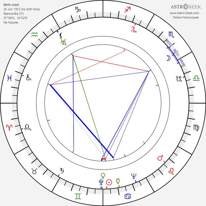 Francesco Sineri - Astrology Natal Birth Chart