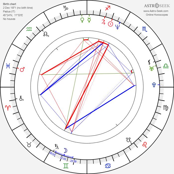 Francesco Toldo - Astrology Natal Birth Chart