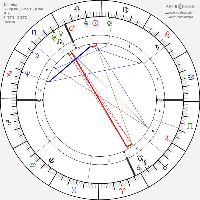 Francesco Totti - Astrology Natal Birth Chart