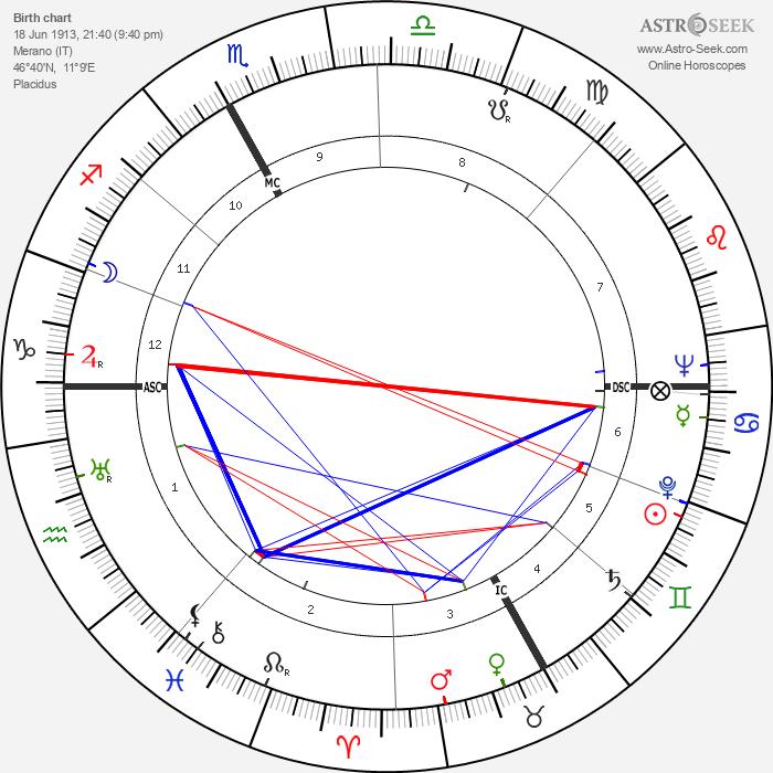 Francesco Waldner - Astrology Natal Birth Chart