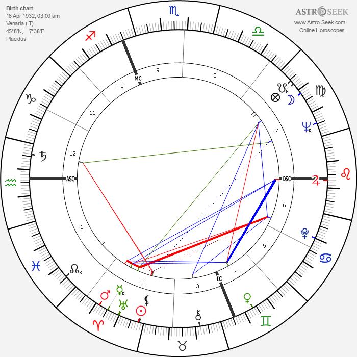 Francesco Zagatti - Astrology Natal Birth Chart