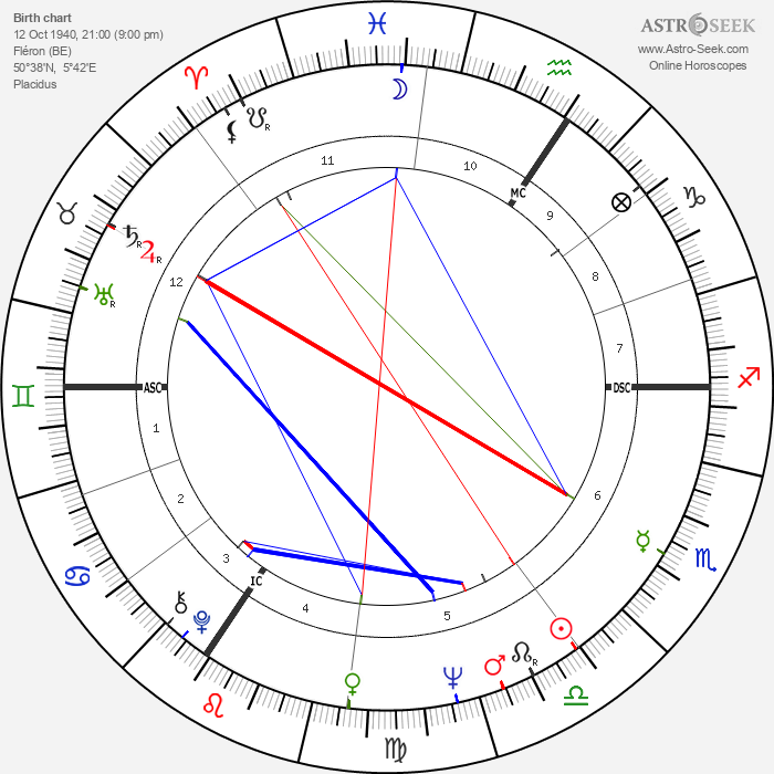 Francine Blistin - Astrology Natal Birth Chart