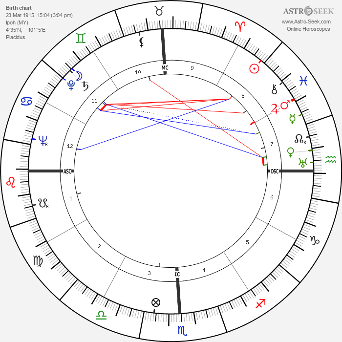 Francis Berry - Astrology Natal Birth Chart