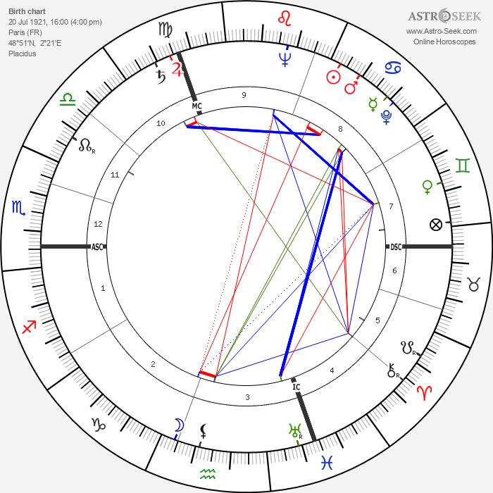 Francis Blanche - Astrology Natal Birth Chart