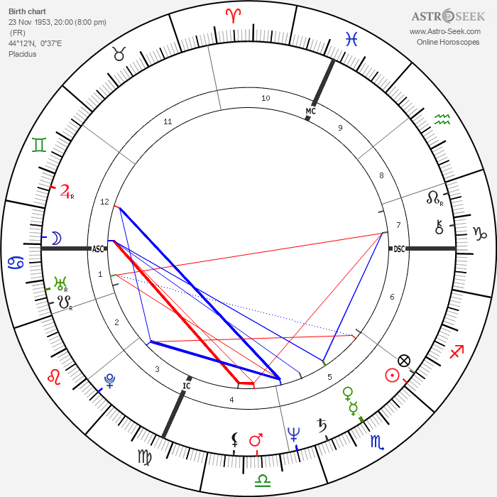 Francis Cabrel - Astrology Natal Birth Chart