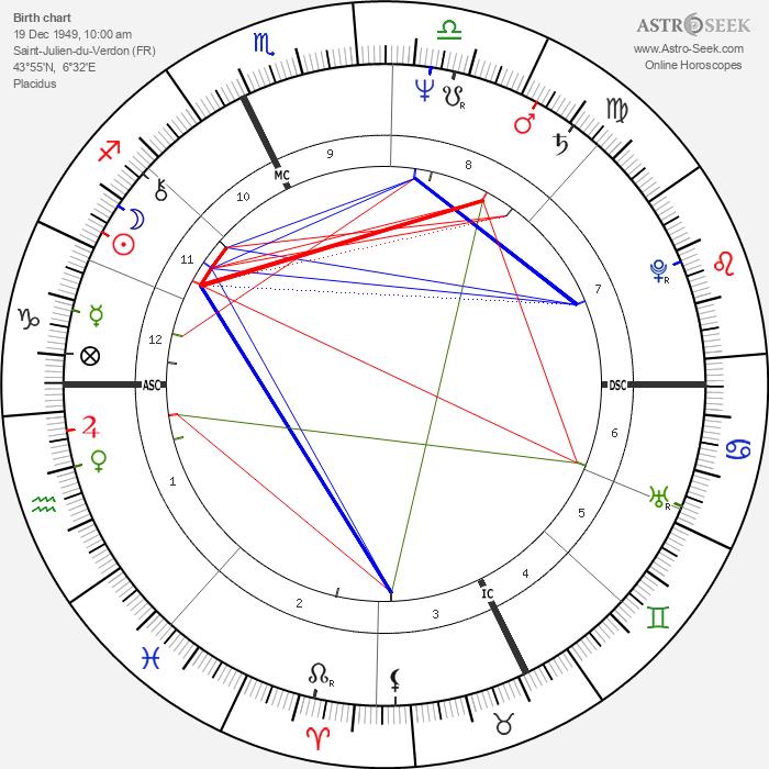 Francis Collomp - Astrology Natal Birth Chart