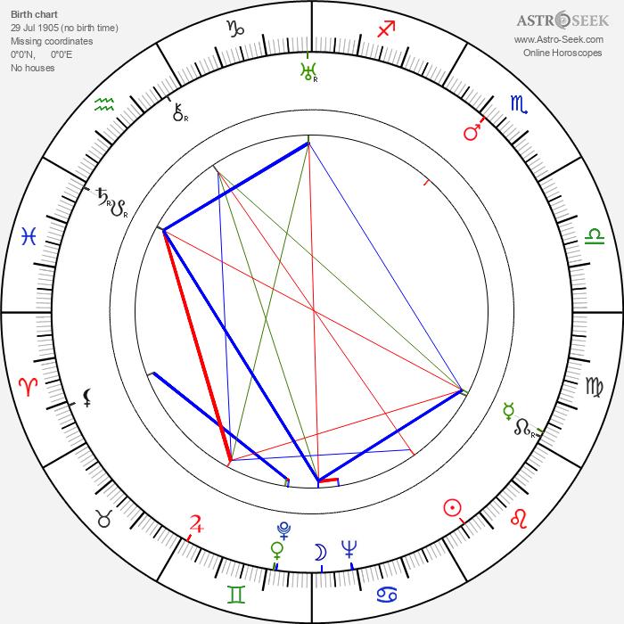 Francis D. Lyon - Astrology Natal Birth Chart