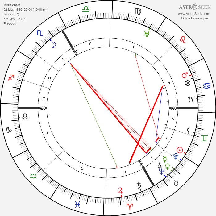 Francis de Miomandre - Astrology Natal Birth Chart