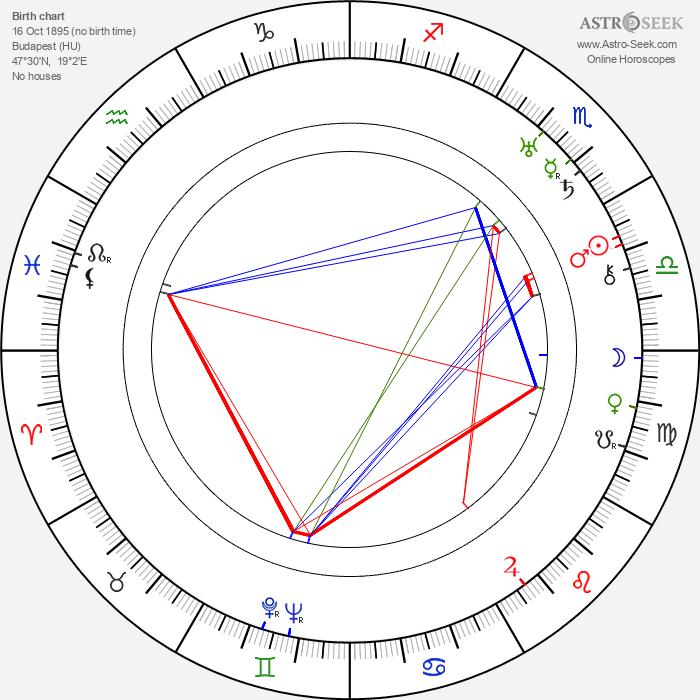 Francis Edward Faragoh - Astrology Natal Birth Chart