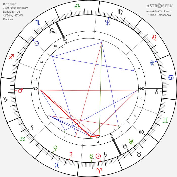 Francis Ford Coppola - Astrology Natal Birth Chart