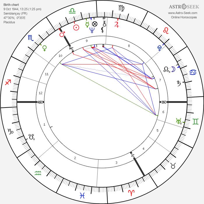 Francis Girod - Astrology Natal Birth Chart