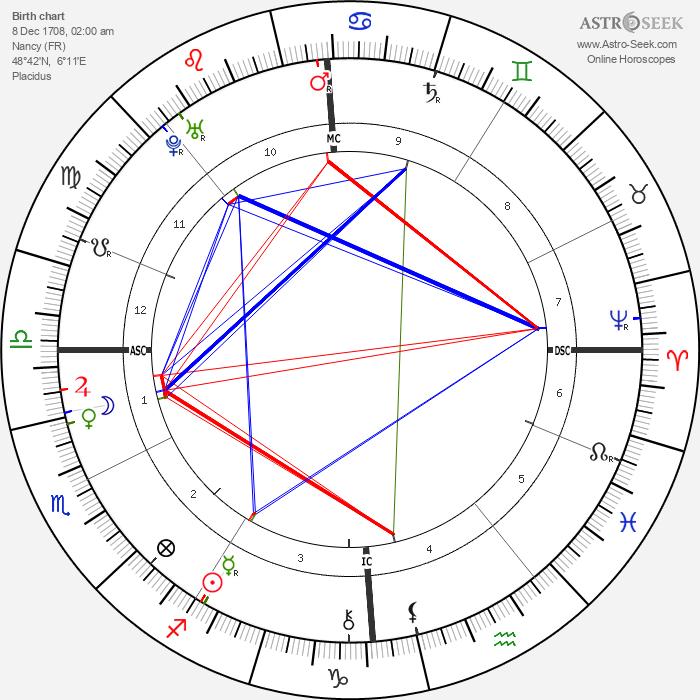 Francis I, Holy Roman Emperor - Astrology Natal Birth Chart