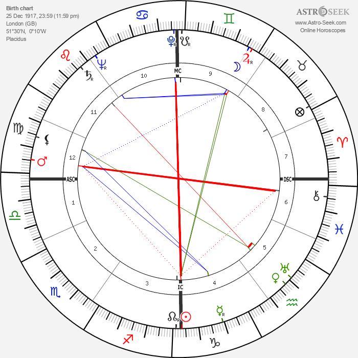 Francis John Minton - Astrology Natal Birth Chart