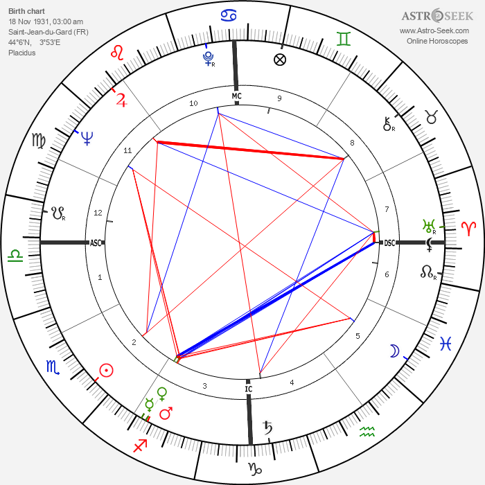 Francis Lacassin - Astrology Natal Birth Chart