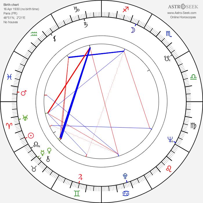 Francis Lax - Astrology Natal Birth Chart