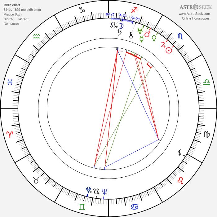 Francis Lederer - Astrology Natal Birth Chart