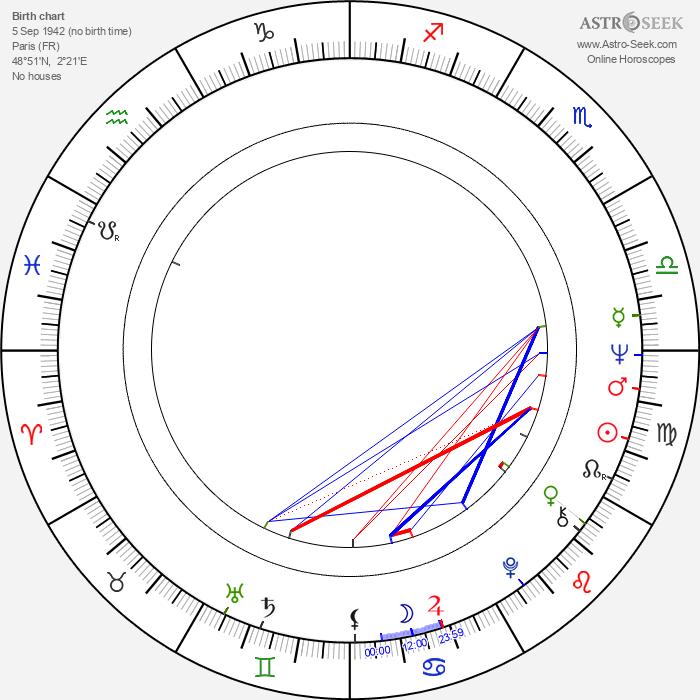 Francis Leroi - Astrology Natal Birth Chart