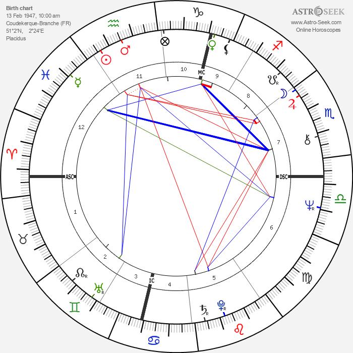 Francis Luyce - Astrology Natal Birth Chart