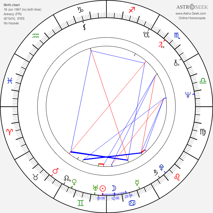 Francis Nielsen - Astrology Natal Birth Chart