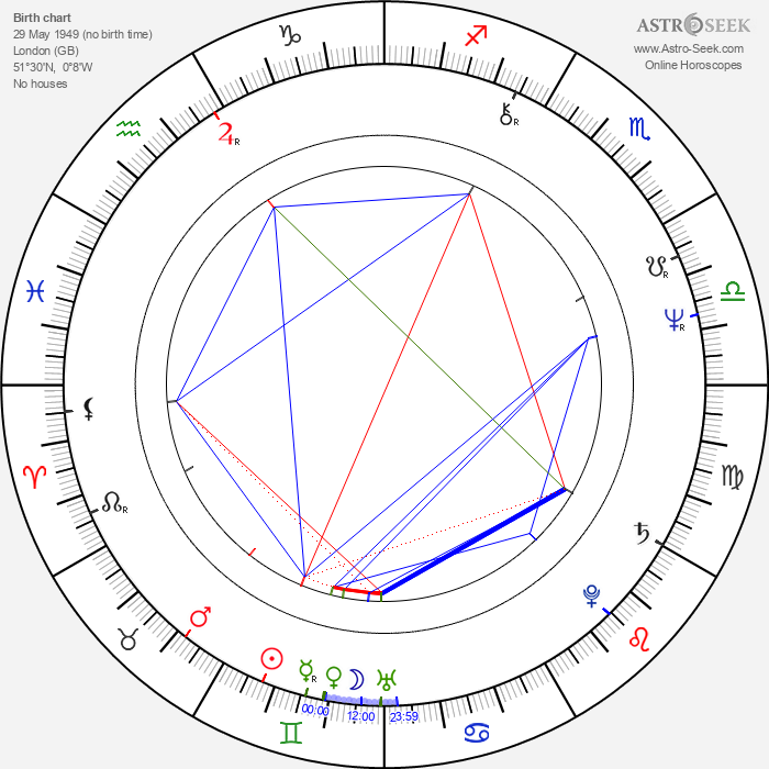 Francis Rossi - Astrology Natal Birth Chart