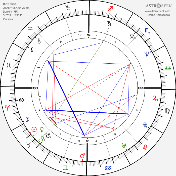 Francis Temperville - Astrology Natal Birth Chart