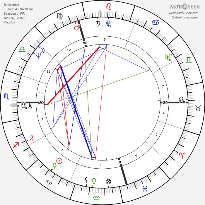 Francis Wurtz - Astrology Natal Birth Chart