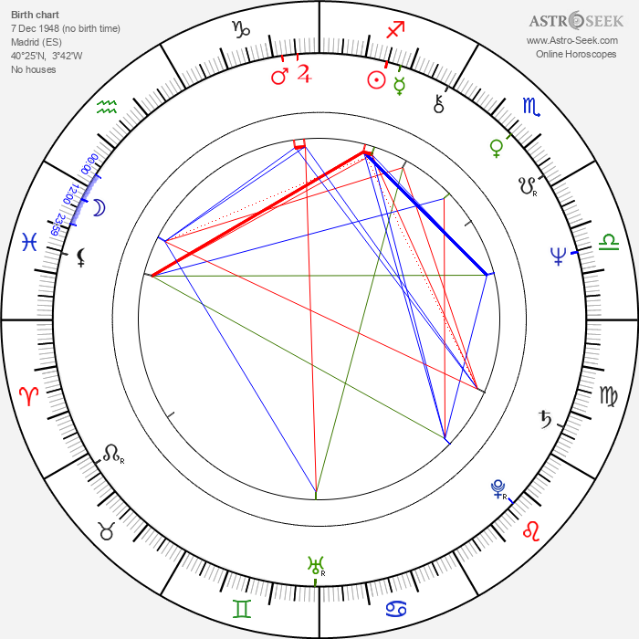 Francisco Algora - Astrology Natal Birth Chart