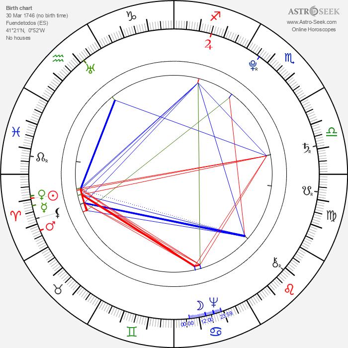 Francisco de Goya - Astrology Natal Birth Chart