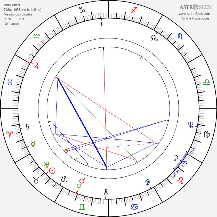 Francisco Di Franco - Astrology Natal Birth Chart
