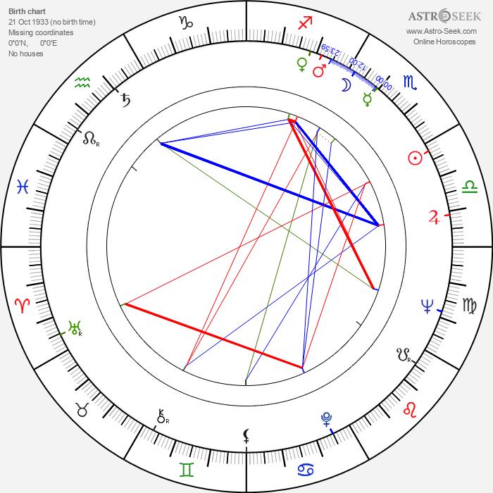 Francisco Gento - Astrology Natal Birth Chart