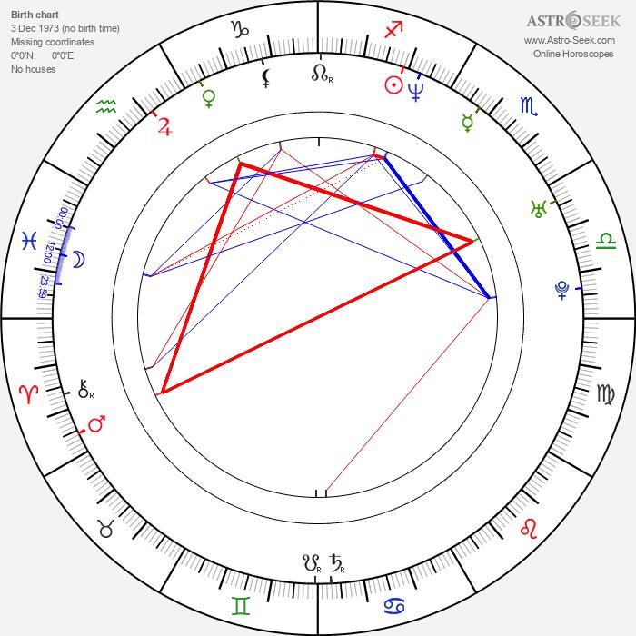Francisco Islas - Astrology Natal Birth Chart