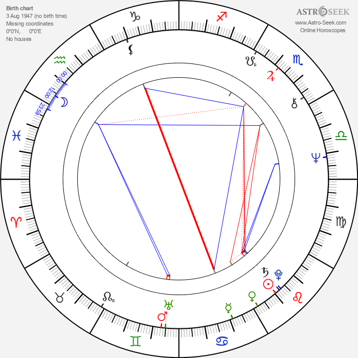 Francisco J. Lombardi - Astrology Natal Birth Chart