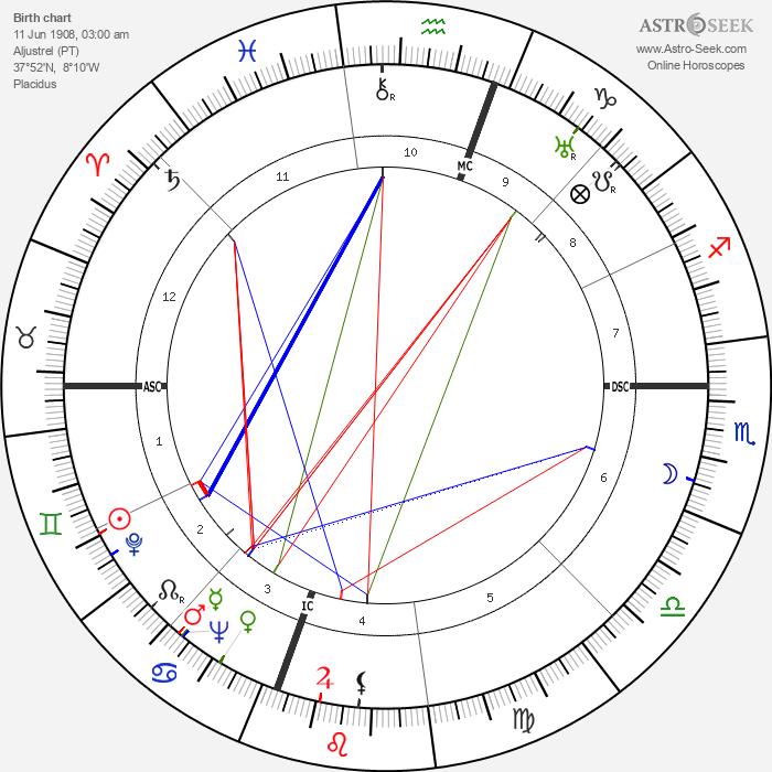 Francisco Marto - Astrology Natal Birth Chart