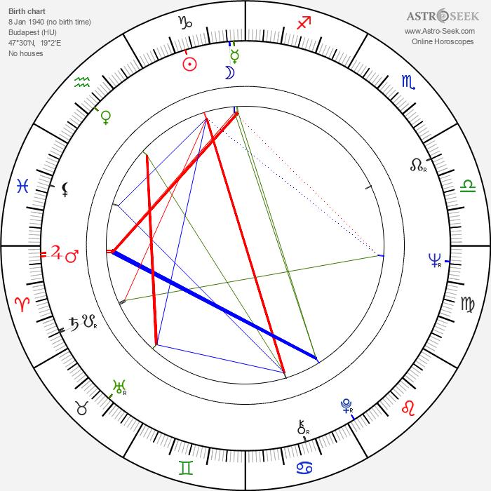 Franciska Györy - Astrology Natal Birth Chart